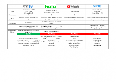 AT&T tv vs other streaming services
